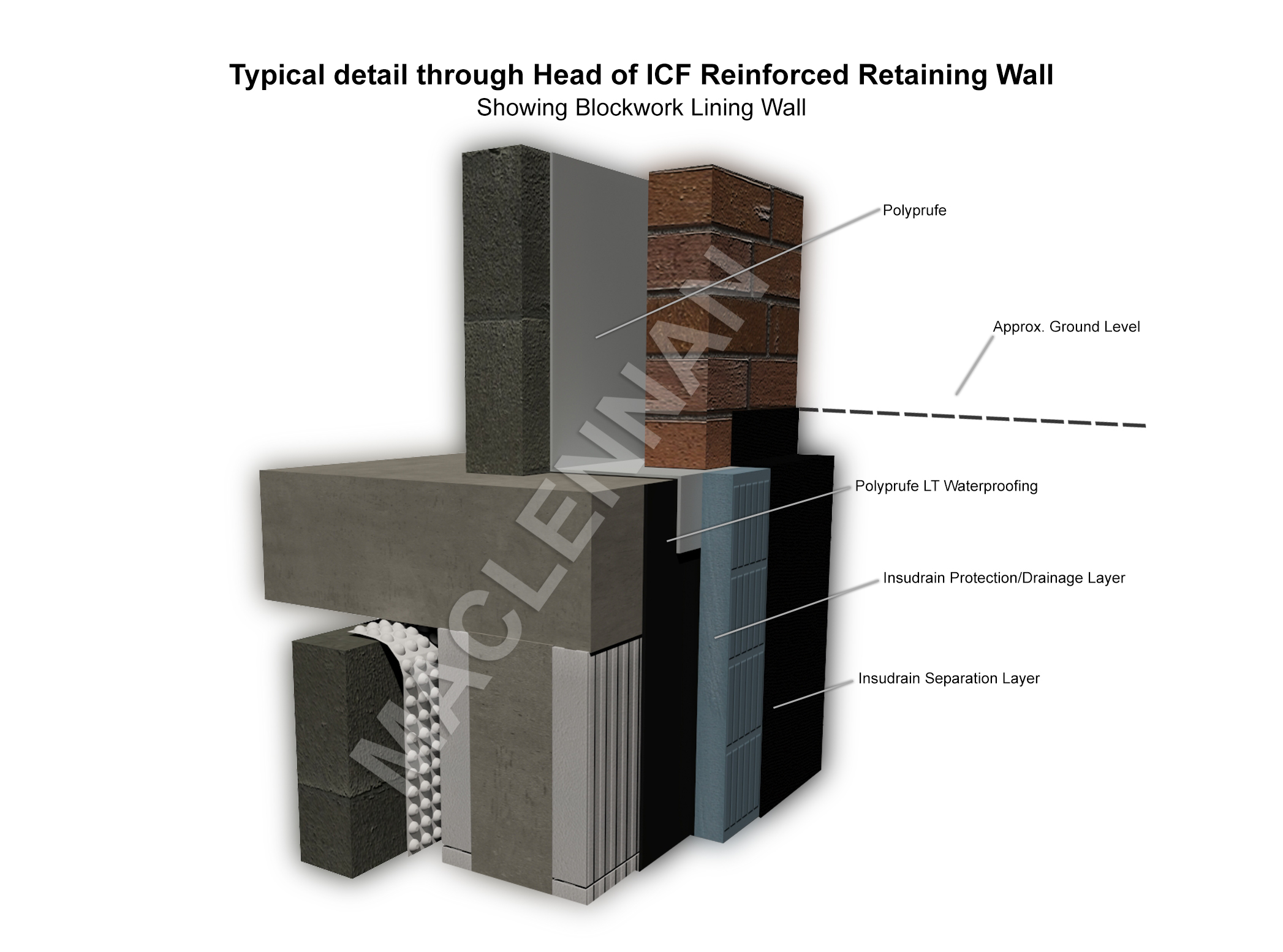 Typical detail through head of ICF retaining wall