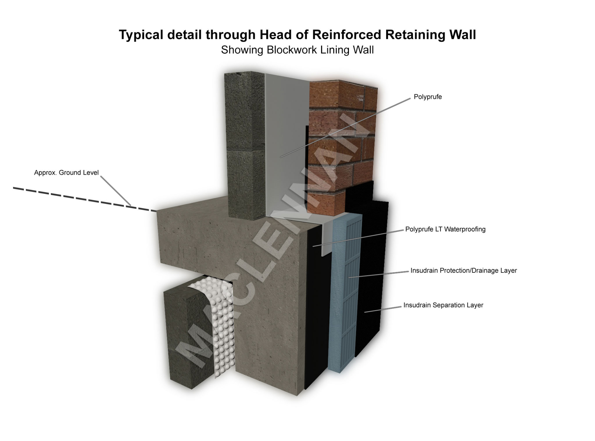 Typical detail through head of reinforces retaining wall